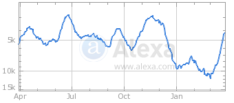 graph_aristegui_30mzo2015